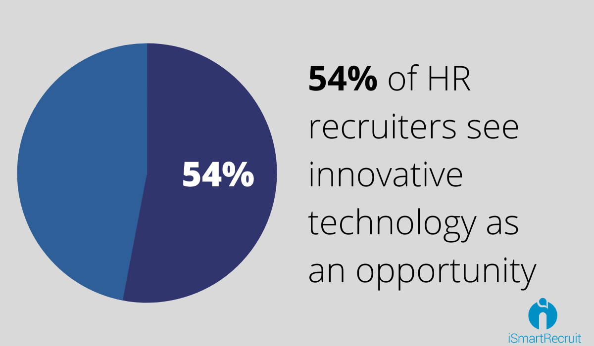 54 percent of HR recruiters see as an opportunity