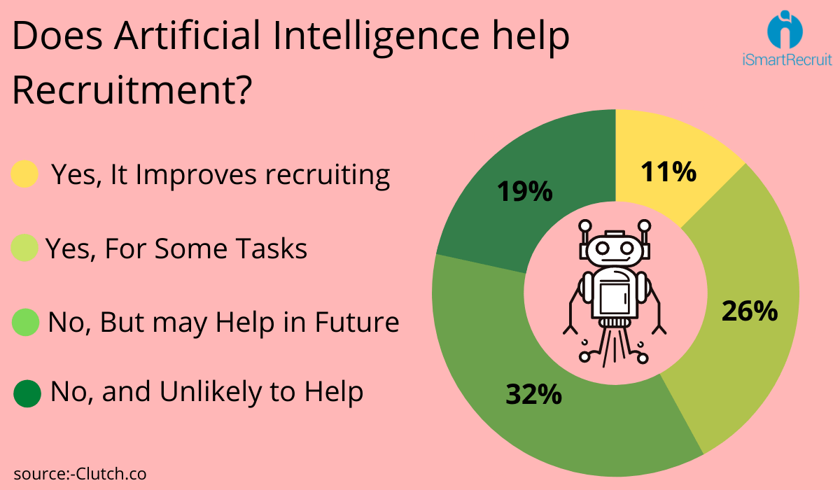 Does artificial intelligence play significant role in recruitment