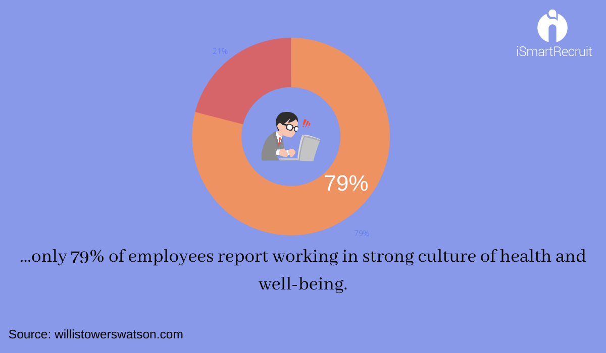 Employee Anxiety Reports