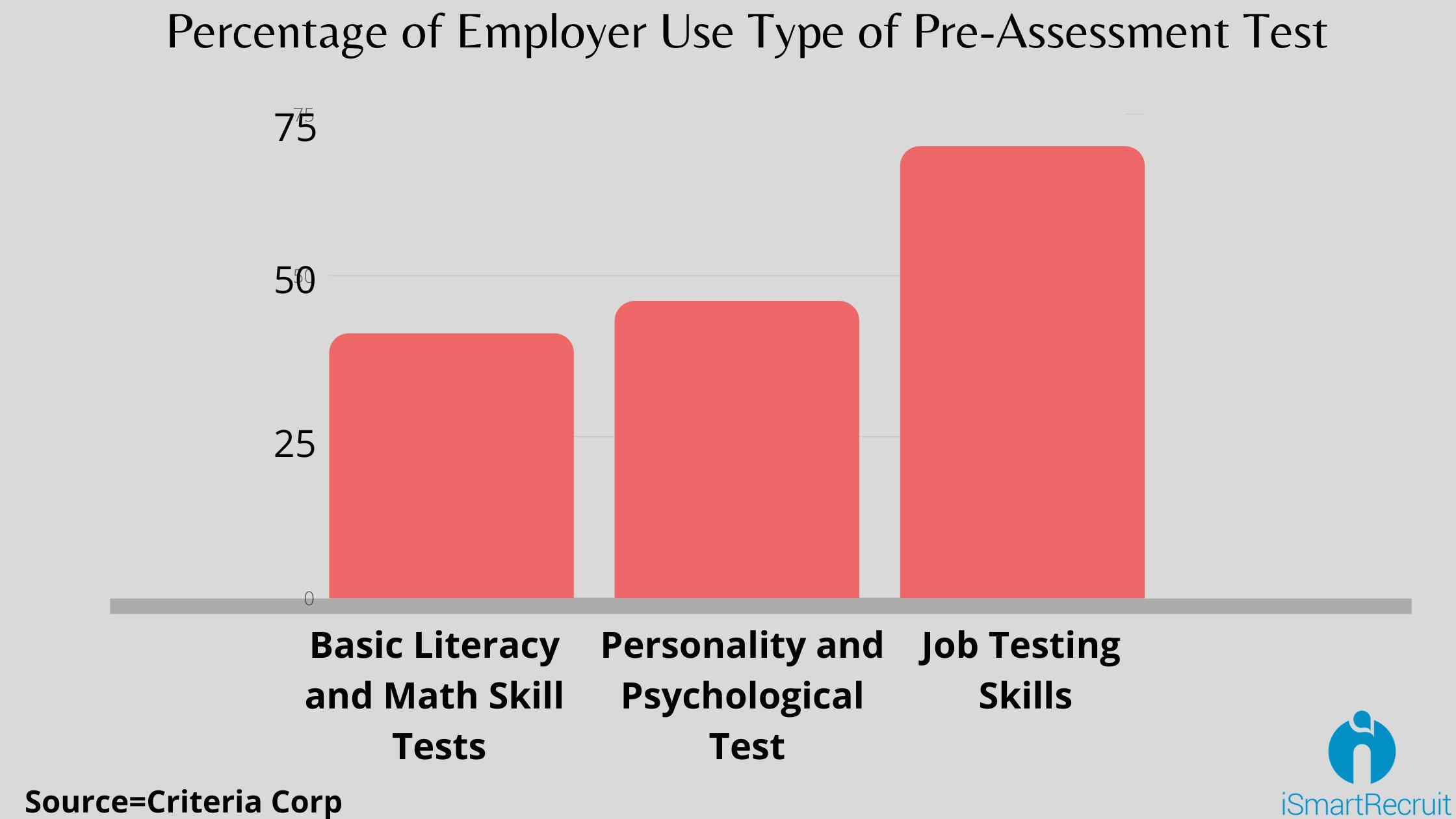 Pre-employement statistics
