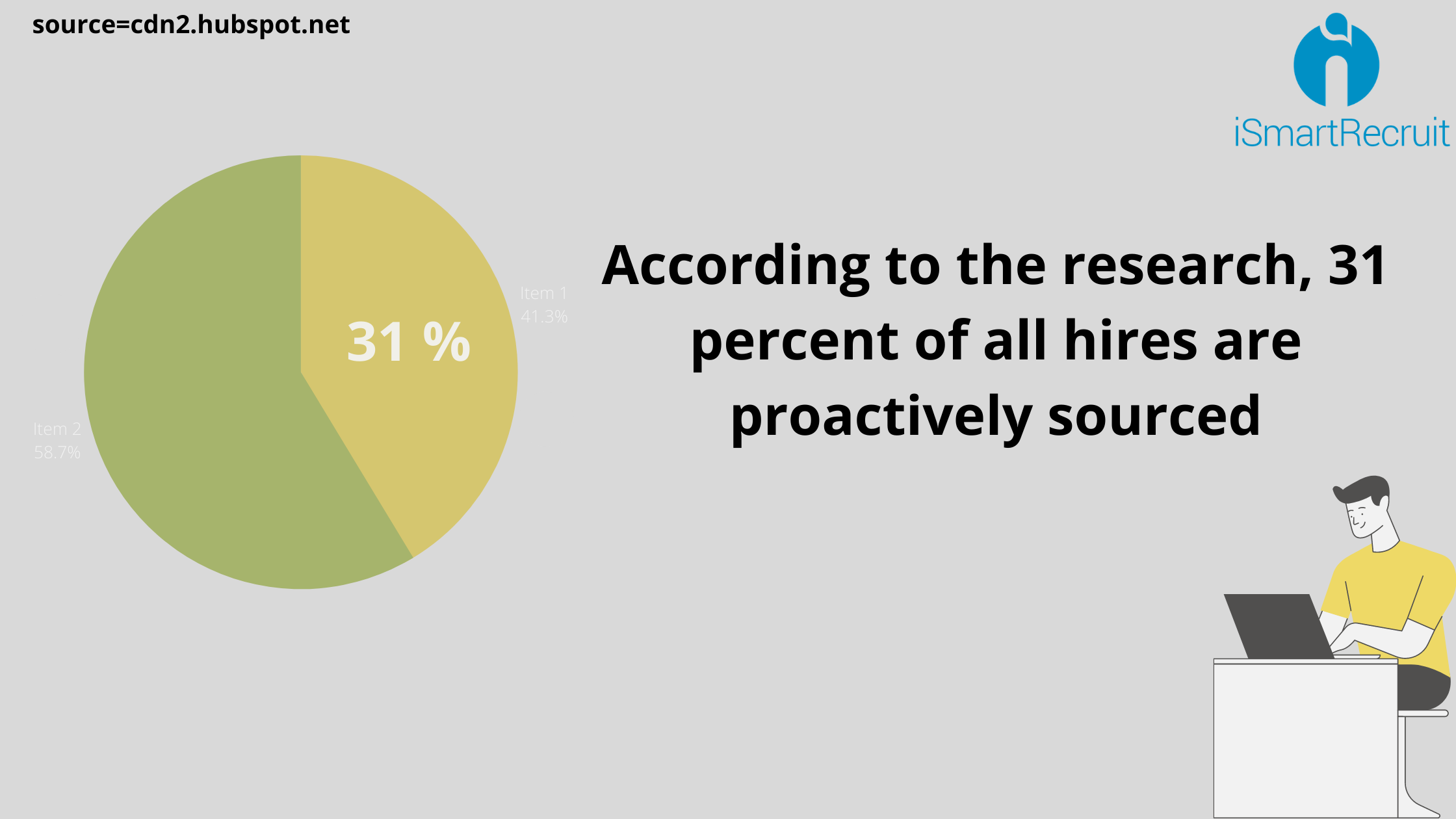 31 percent all hires are proactive sourced