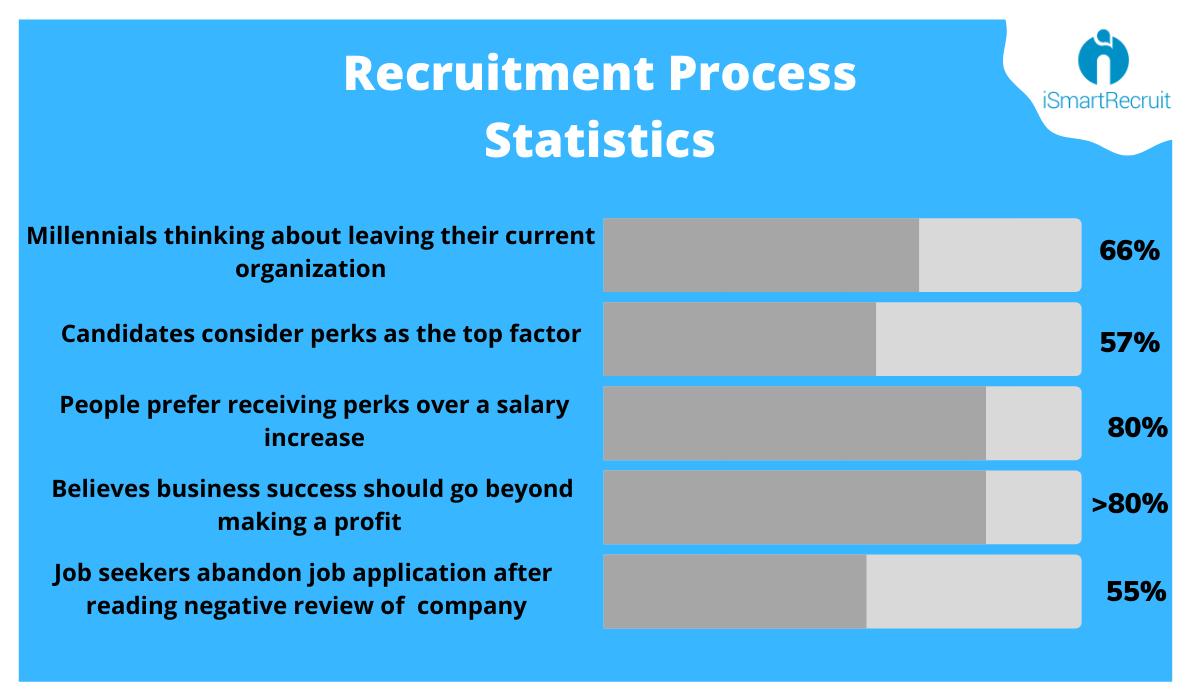 Recruitment Process Statistics
