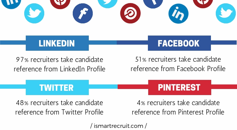 Social recruiting analysis