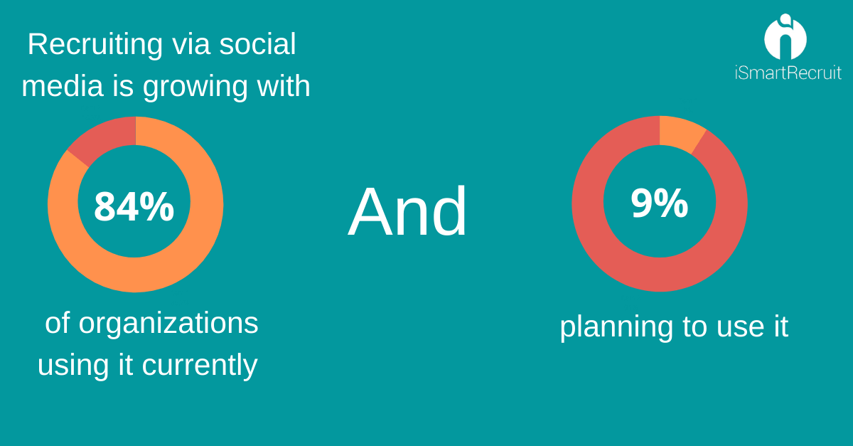Social media recruiting is the growing method
