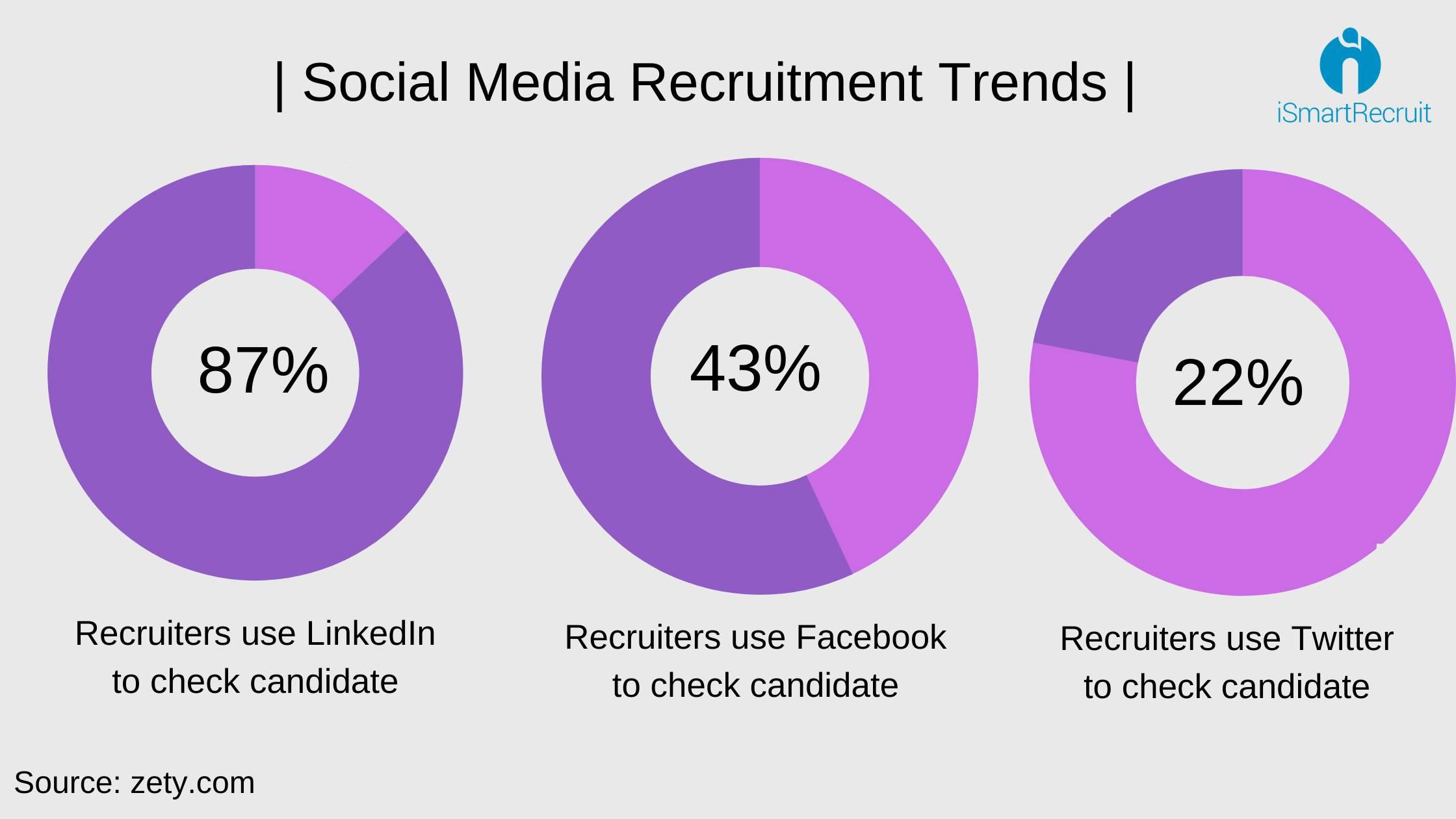 Social media recruiting trends