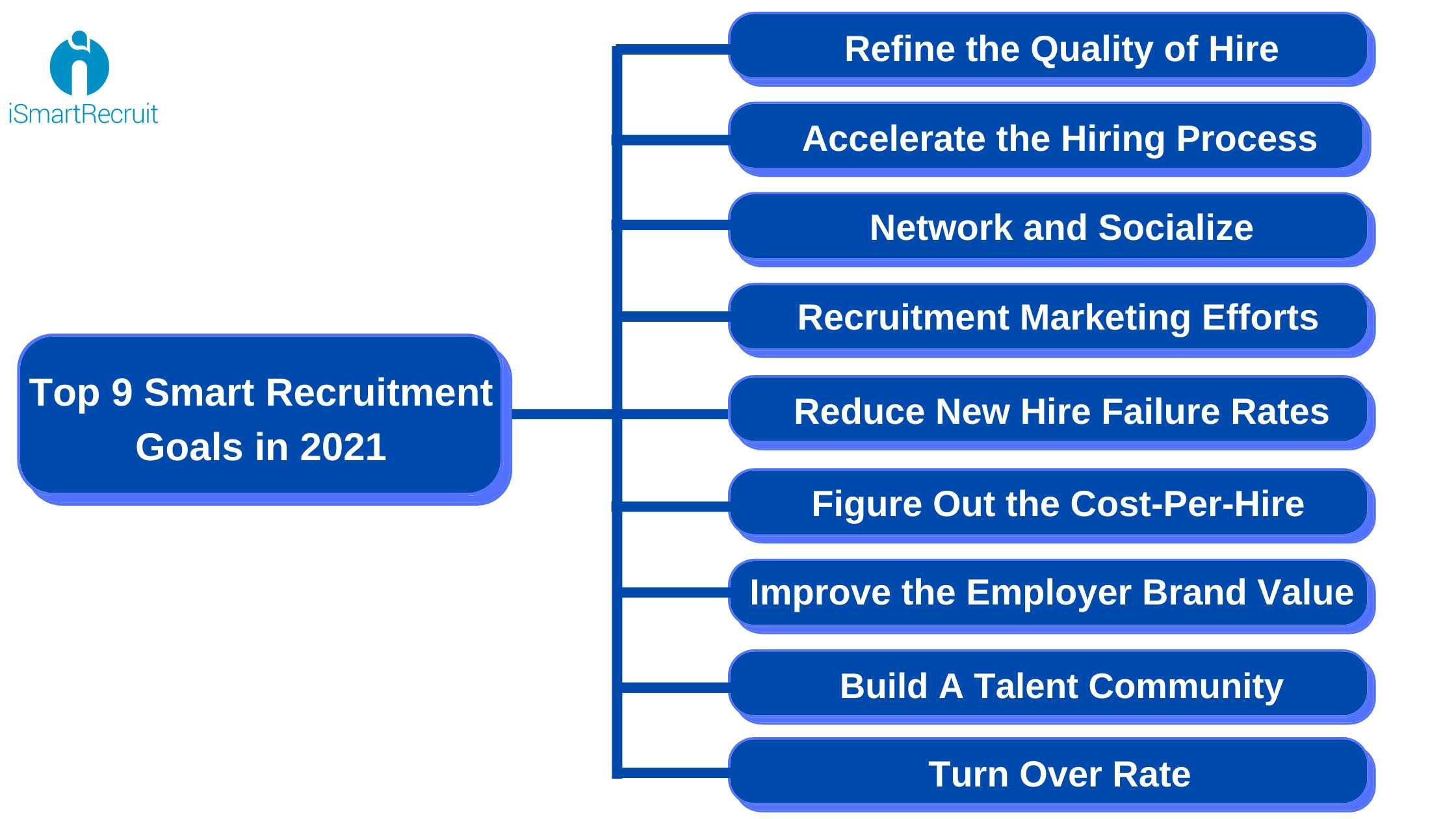 Top 9 Smart Recruitment Goals