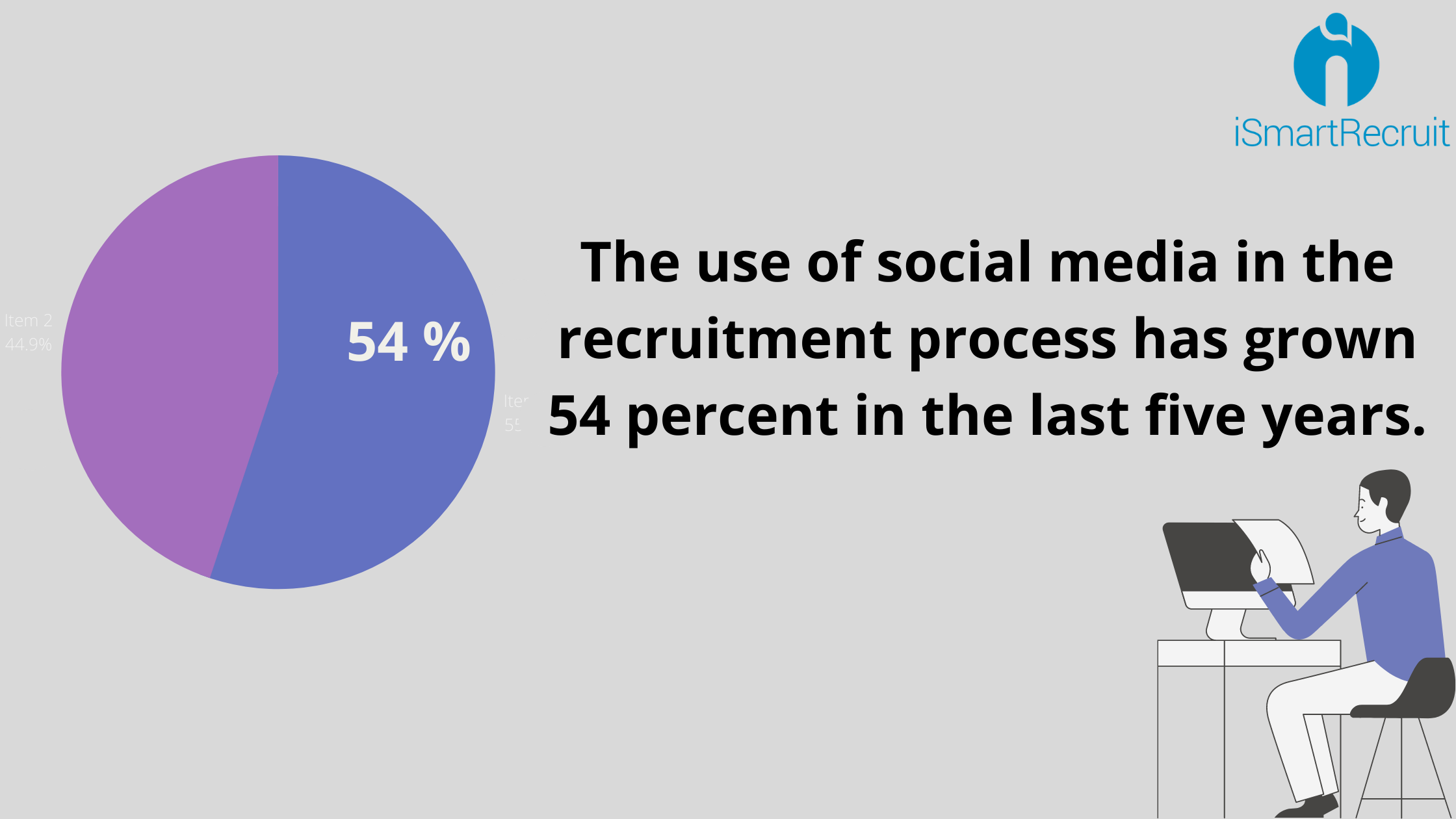 People use social media in recruiting process