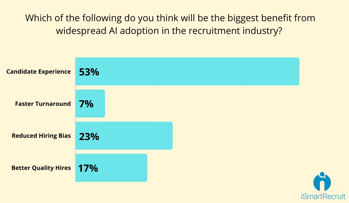 Benefits of AI in recruitment process
