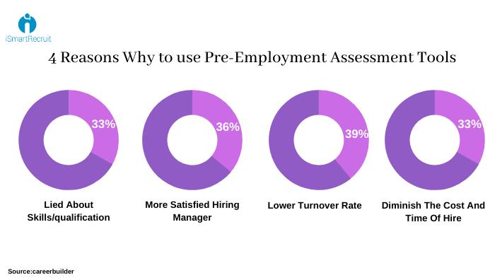 Pre Employment Assessment Tools