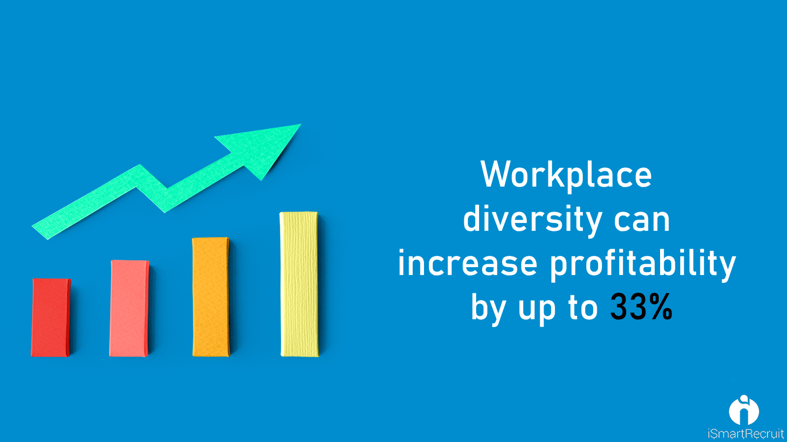 Workplace diversity increases the profit of the company