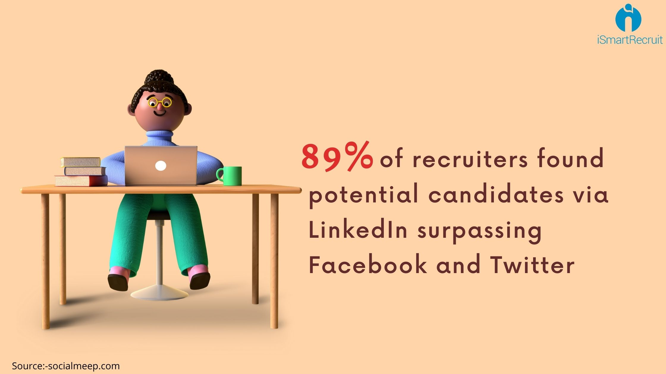 recruiters found potential candidates via LinkedIn surpassing Facebook and Twitter